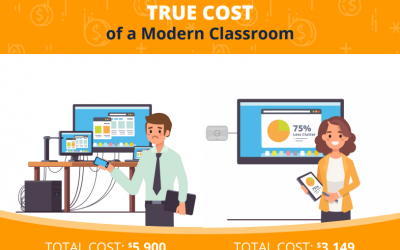 The True Cost of the Modern Classroom